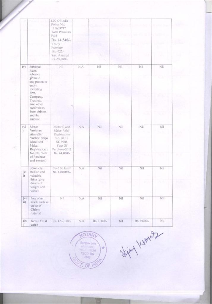 State - NCT OF Delhi General Election 2013 - Candidate's Affidavit AC